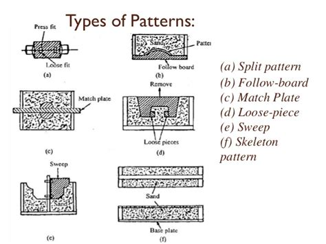 pattern material allowances pattern allowances in metal casting