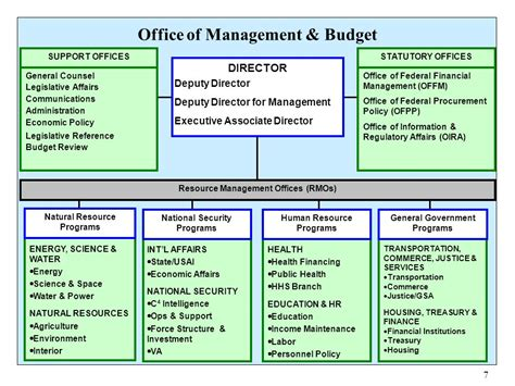 Office Of The Budget by An Omb Perspective On Federal Funding Of Research Ppt
