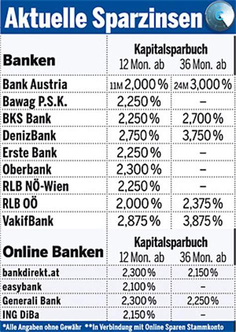 erste bank sparbuch zinsen jetzt gute zinsen f 252 r 2012 sichern