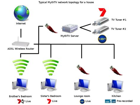 new home network design disable image resizing