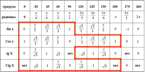 Построения графика функций калькулятор