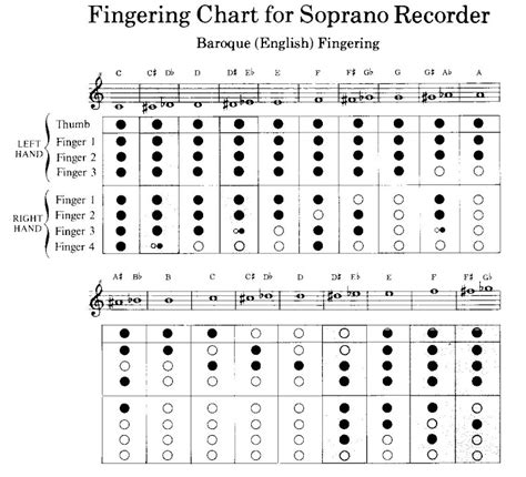 recorder finger chart hill elementary school march 2011