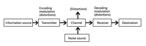 Basic Block Diagram Of Communication System Polytechnic Hub