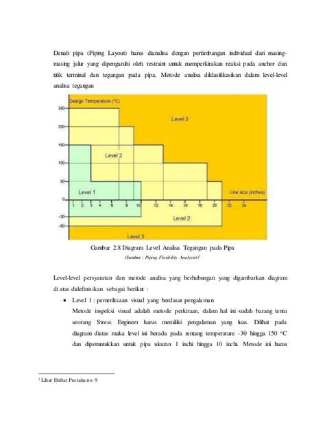piping layout adalah 207677667 pengetahuan dasar piping
