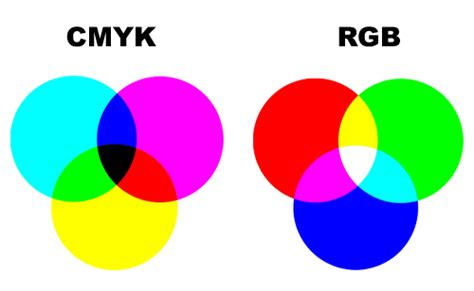 layout twitter significado diferen 231 a entre cmyk e rgb