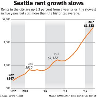 average rent for one bedroom apartment in seattle seattle rent hikes slow amid apartment boom but average