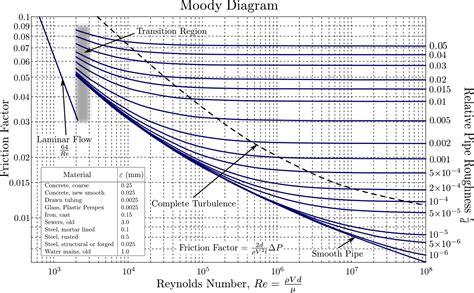 moody diagram moody chart