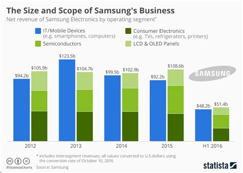 samsung yearly revenue chart the size and scope of samsung s business statista
