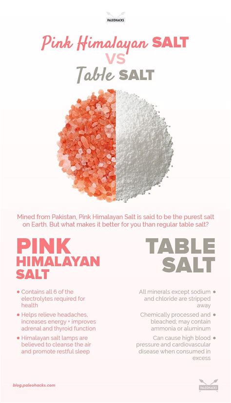 Keto Himalaya Rock Salt 150gr pink himalayan salt vs table salt informative