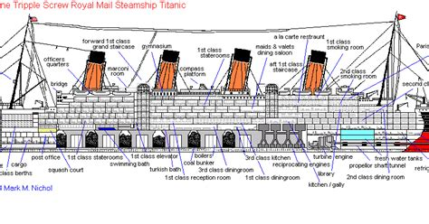 Sinking Of Rms Titanic by Rms Titanic Tragedy Rms Tianic