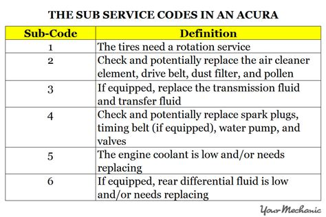 Honda Service Codes by Maintenance Minder And Service Codes For Acura Cars