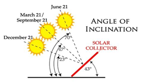 Photovoltaic Tutorial: Calculating the Sun's Path and