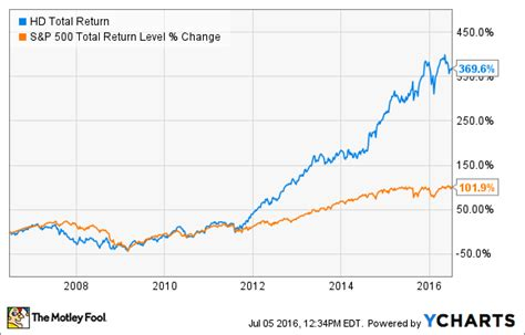 home depot stock purchase plan home depot employee stock purchase plan canada home