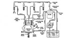 Fuel System Types Distributor Type Injection Automobile
