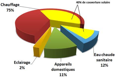 consommation ectrique d un ordinateur de bureau consommation d appareils 201 lectriques et informatiques