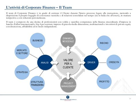 elenco banche italiane per dimensione company profile finint corporate advisory