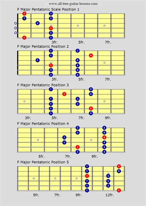 guitar scales diagrams guitar scales charts