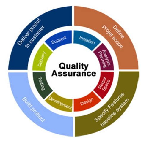 design assurance meaning why testing metrics are critical to the qa process