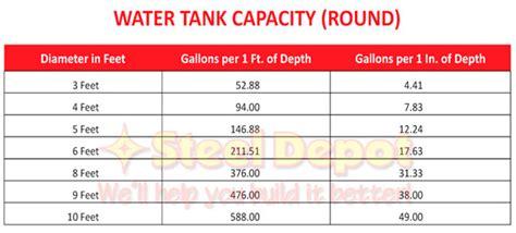 Credit Capacity Formula Water Tank Capacity