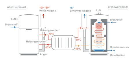 bd funktion die funktion einer gasheizung heizung de