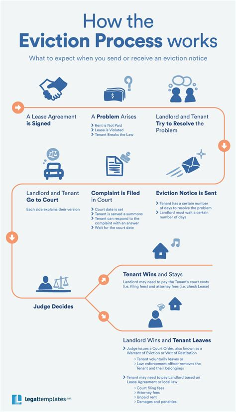 how to evict a tenant a step by step guide to the