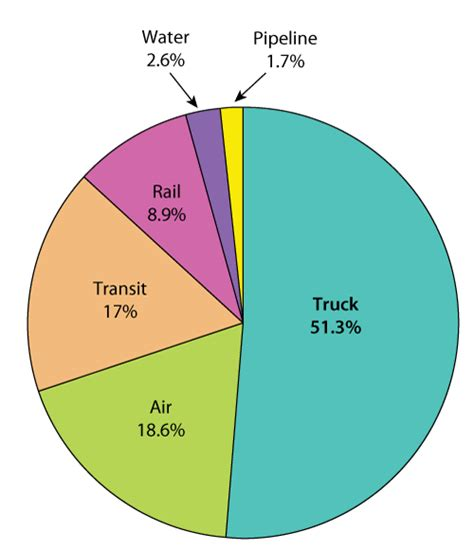 figure 2 2009 modal percentage of transportation employment bureau of transportation statistics
