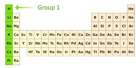 alkali metals periodic table alkali metals 1 elements properties characteristics uses