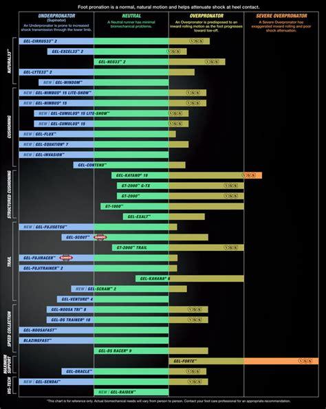 running shoe type guide asics pronation chart running flat care