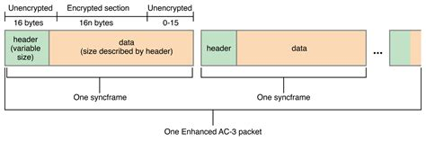 format audio hls 2 0 encryption