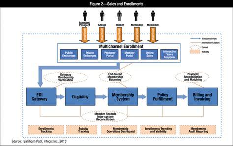 pattern maintenance organization information controls and monitoring framework for health