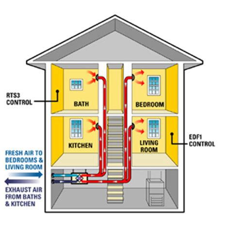 new home hvac design central air conditioning system