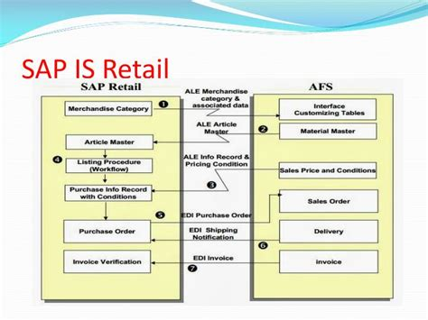 sap tutorial ppt ppt the best sap is retail online training sap is