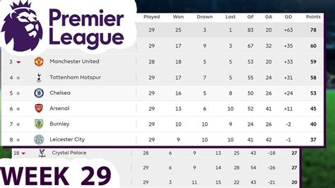 epl table this week week 29 table results english premier league standings