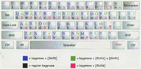 keyboard layout us international pc american computer keyboard layout celebrity booms