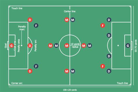 football lineup diagram create soccer position diagram conceptdraw helpdesk