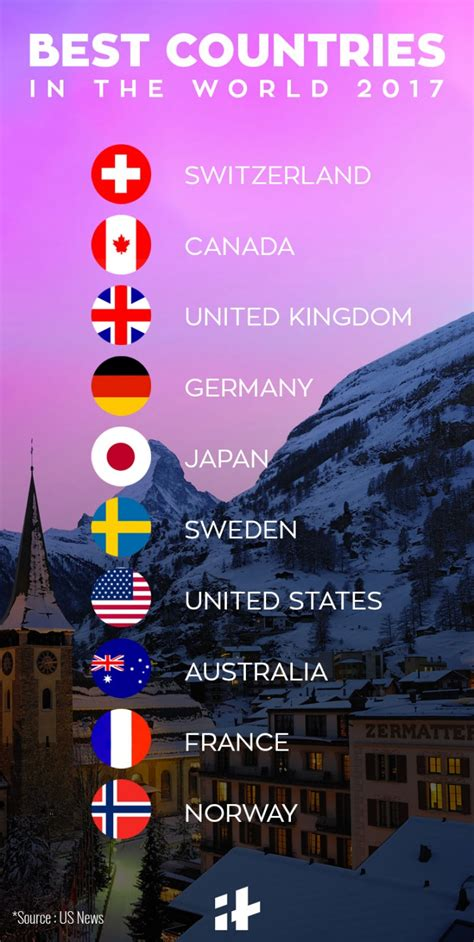 Switzerland Canada And Uk Are The Best Countries In The Best In The World For