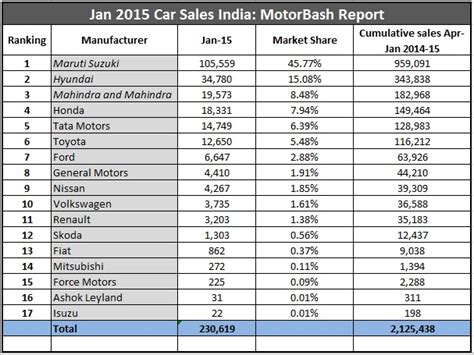 sle of car report jan 2015 car sales report list of all manufacturers