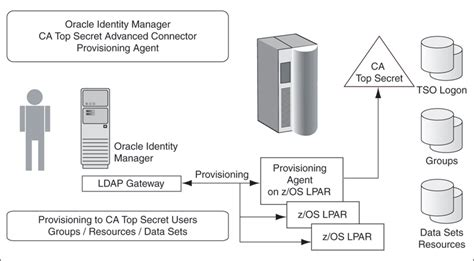tutorial oracle identity manager b connector architecture