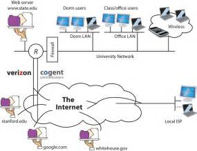 Fios Home Network Design Internet 101 Understanding How The Internet Works