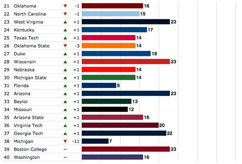 Virginia Commonwealth Mba Ranking by Boston College Football Recruiting Ranks 39th In