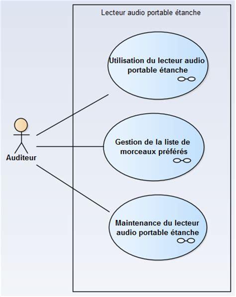 diagramme sysml cas d utilisation sysml m 233 thode d utilisation 1 232 re 233 mod 233 lisation