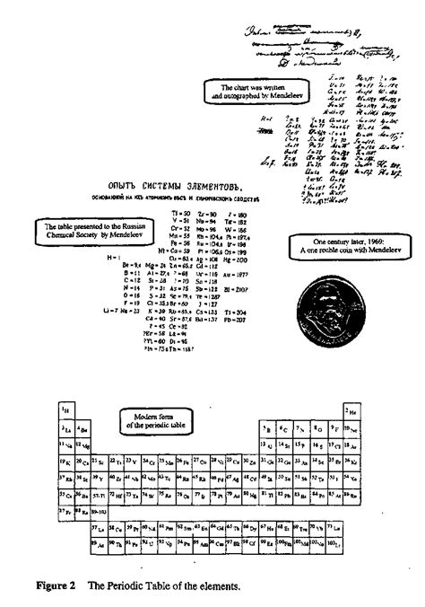 the simplicity of periodicity concept of chemical periodicity from mendeleev table
