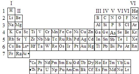 tavola periodica vuota tavola periodica degli elementi completa in italiano da