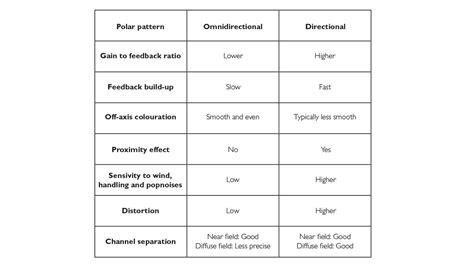 microphone pattern types directional vs omnidirectional microphones
