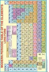 Es Periodic Table Charts Amp Models Modern Periodic Table