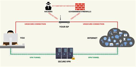 how is a why do i need a vpn how a vpn can protect your privacy