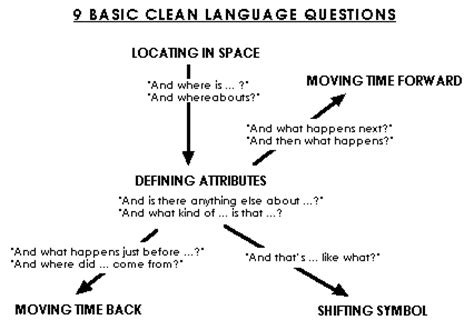 Or Questions Clean And Less Is More The Of Clean Language