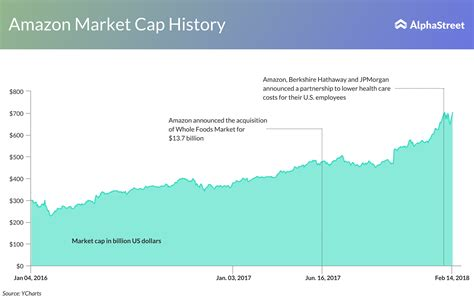 amazon market cap amazon crosses microsoft for the first time alphastreet