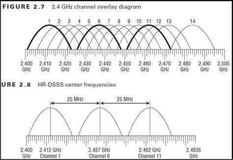 Antenna Wireless 2 4 Ghz Or 5 Ghz cwap 2 4ghz vs 5ghz mrn cciew