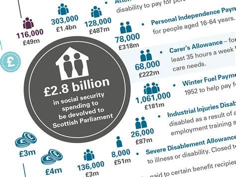 ssi devolusion 2016 financial devolution in scotland the journey so far